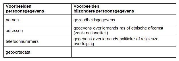verschil persoonsgegevens en bijzondere persoonsgegevens ihkv AVG